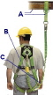 Where to rent FALL PROTECTION KIT in Portland OR